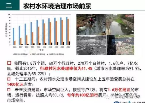 【2018】农村污水处理的现在和未来前景
